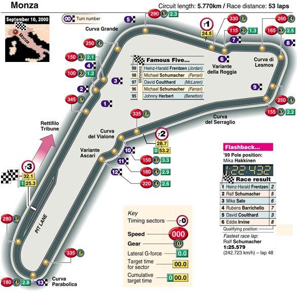 A Lap of Monza